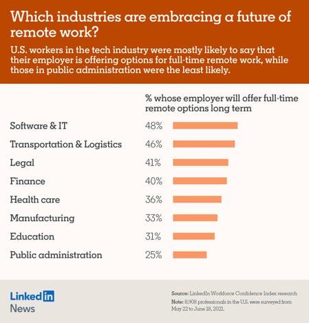 LinkedIn workforce survey results of remote work vs in person work